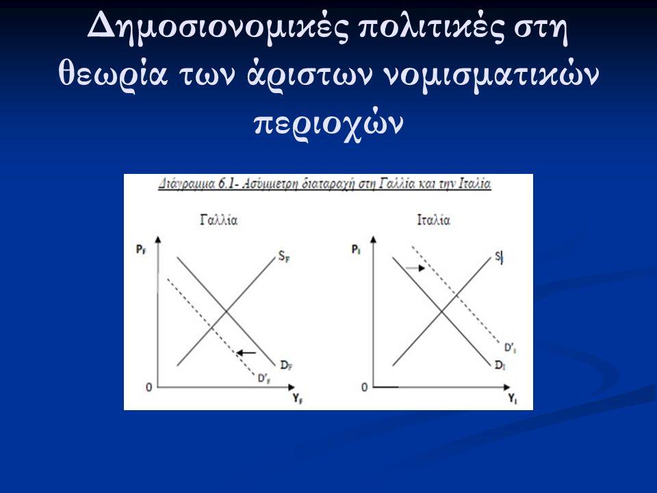 Δημοσιονομικές πολιτικές στη θεωρία των άριστων νομισματικών περιοχών