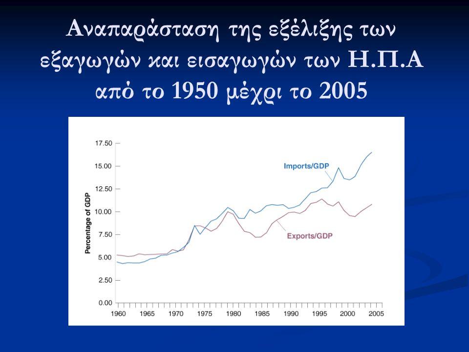 Αναπαράσταση της εξέλιξης των εξαγωγών και εισαγωγών των Η.Π.Α από το 1950 μέχρι το 2005