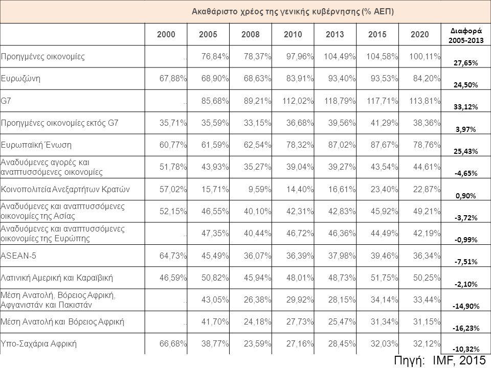 Ακαθάριστο χρέος της γενικής κυβέρνησης (% ΑΕΠ) 2000200520082010201320152020 Διαφορά 2005-2013 Προηγμένες οικονομίες..76,84%78,37%97,96%104,49%104,58%100,11% 27,65% Ευρωζώνη67,88%68,90%68,63%83,91%93,40%93,53%84,20% 24,50% G7..85,68%89,21%112,02%118,79%117,71%113,81% 33,12% Προηγμένες οικονομίες εκτός G735,71%35,59%33,15%36,68%39,56%41,29%38,36% 3,97% Ευρωπαϊκή Ένωση60,77%61,59%62,54%78,32%87,02%87,67%78,76% 25,43% Αναδυόμενες αγορές και αναπτυσσόμενες οικονομίες 51,78%43,93%35,27%39,04%39,27%43,54%44,61% -4,65% Κοινοπολιτεία Ανεξαρτήτων Κρατών57,02%15,71%9,59%14,40%16,61%23,40%22,87% 0,90% Αναδυόμενες και αναπτυσσόμενες οικονομίες της Ασίας 52,15%46,55%40,10%42,31%42,83%45,92%49,21% -3,72% Αναδυόμενες και αναπτυσσόμενες οικονομίες της Ευρώπης..47,35%40,44%46,72%46,36%44,49%42,19% -0,99% ASEAN-564,73%45,49%36,07%36,39%37,98%39,46%36,34% -7,51% Λατινική Αμερική και Καραϊβική46,59%50,82%45,94%48,01%48,73%51,75%50,25% -2,10% Μέση Ανατολή, Βόρειος Αφρική, Αφγανιστάν και Πακιστάν..43,05%26,38%29,92%28,15%34,14%33,44% -14,90% Μέση Ανατολή και Βόρειος Αφρική..41,70%24,18%27,73%25,47%31,34%31,15% -16,23% Υπο-Σαχάρια Αφρική66,68%38,77%23,59%27,16%28,45%32,03%32,12% -10,32% Πηγή: IMF, 2015