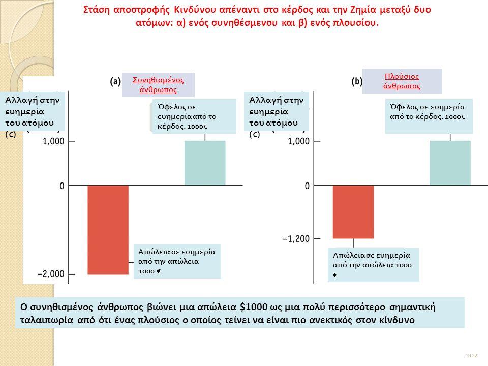 102 Αλλαγή στην ευημερία του ατόμου (€) Όφελος σε ευημερία από το κέρδος.