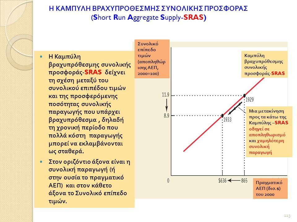 Η ΚΑΜΠΥΛΗ ΒΡΑΧΥΠΡΟΘΕΣΜΗΣ ΣΥΝΟΛΙΚΗΣ ΠΡΟΣΦΟΡΑΣ (Short Run Aggregate Supply-SRAS) Συνολικό επίπεδο τιμών ( αποπληθώρ ισης ΑΕΠ, 2000=100) Καμπύλη βραχυπρόθεσμης συνολικής προσφοράς -SRAS Μια μετακίνηση προς τα κάτω της Καμπύλης –SRAS οδηγεί σε αποπληθωρισμό και χαμηλότερη συνολική παραγωγή Πραγματικό ΑΕΠ ( δισ.$) του 2000 Η Καμπύλη βραχυπρόθεσμης συνολικής προσφοράς -SRAS δείχνει τη σχέση μεταξύ του συνολικού επιπέδου τιμών και της προσφερόμενης ποσότητας συνολικής παραγωγής που υπάρχει βραχυπρόθεσμα, δηλαδή τη χρονική περίοδο που πολλά κόστη παραγωγής μπορεί να εκλαμβάνονται ως σταθερά.