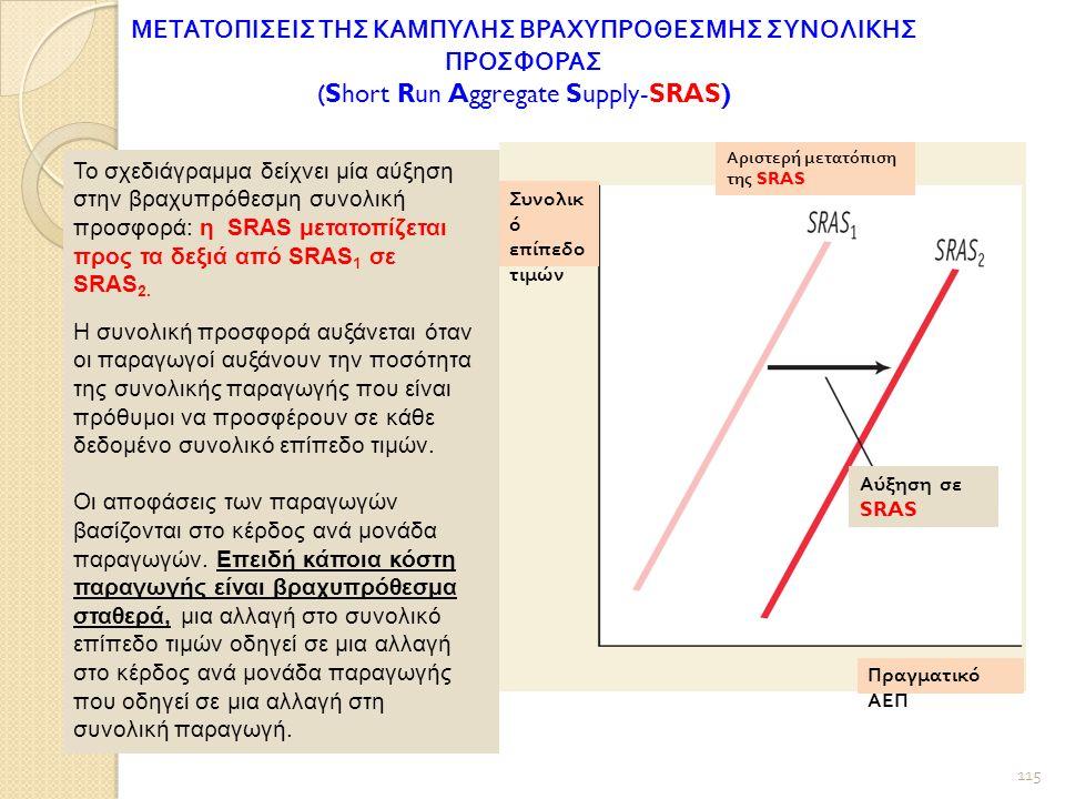 Το σχεδιάγραμμα δείχνει μία αύξηση στην βραχυπρόθεσμη συνολική προσφορά: η SRAS μετατοπίζεται προς τα δεξιά από SRAS 1 σε SRAS 2.