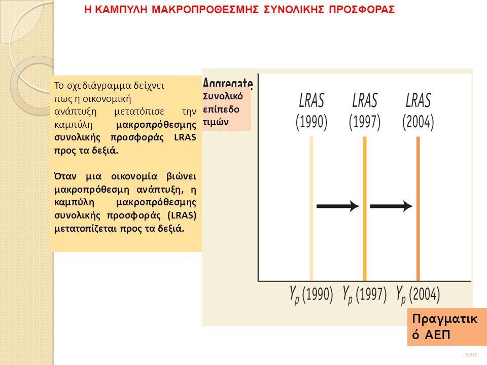 Συνολικό επίπεδο τιμών Πραγματικ ό ΑΕΠ Το σχεδιάγραμμα δείχνει πως η οικονομική ανάπτυξη μετατόπισε την καμπύλη μακροπρόθεσμης συνολικής προσφοράς LRAS προς τα δεξιά.