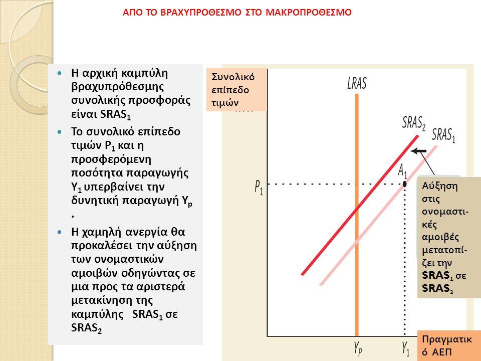 Η αρχική καμπύλη βραχυπρόθεσμης συνολικής προσφοράς είναι SRAS 1 Το συνολικό επίπεδο τιμών P 1 και η προσφερόμενη ποσότητα παραγωγής Y 1 υπερβαίνει την δυνητική παραγωγή Y p.