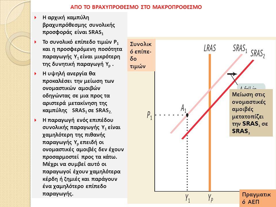 123 Συνολικ ό επίπε - δο τιμών Πραγματικ ό ΑΕΠ Μείωση στις ονομαστικές αμοιβές μετατοπίζει την SRAS 1 σε SRAS 2  Η αρχική καμπύλη βραχυπρόθεσμης συνολικής προσφοράς είναι SRAS 1  Το συνολικό επίπεδο τιμών P 1 και η προσφερόμενη ποσότητα παραγωγής Y 1 είναι μικρότερη της δυνητική παραγωγή Y p.