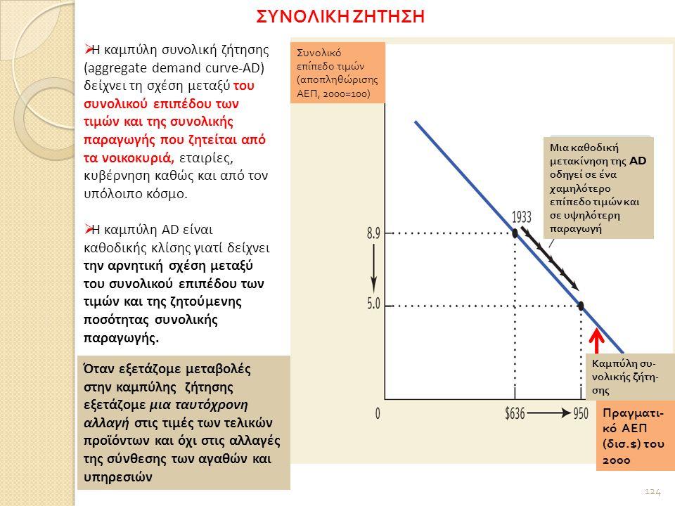 124  Η καμπύλη συνολική ζήτησης (aggregate demand curve-AD) δείχνει τη σχέση μεταξύ του συνολικού επιπέδου των τιμών και της συνολικής παραγωγής που ζητείται από τα νοικοκυριά, εταιρίες, κυβέρνηση καθώς και από τον υπόλοιπο κόσμο.