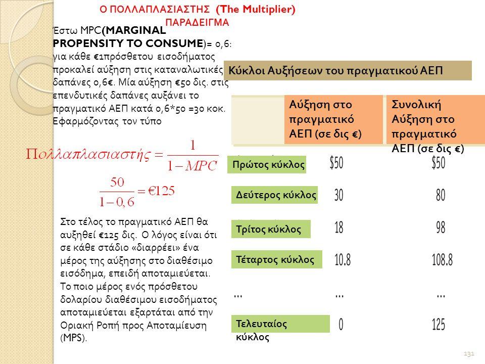 131 Πρώτος κύκλος Δεύτερος κύκλος Τρίτος κύκλος Τέταρτος κύκλος Τελευταίος κύκλος Αύξηση στο πραγματικό ΑΕΠ ( σε δις €) Συνολική Αύξηση στο πραγματικό ΑΕΠ ( σε δις €) Κύκλοι Αυξήσεων του πραγματικού ΑΕΠ Έστω MPC(MARGINAL PROPENSITY TO CONSUME) = 0,6: για κάθε €1πρόσθετου εισοδήματος προκαλεί αύξηση στις καταναλωτικές δαπάνες 0,6€.