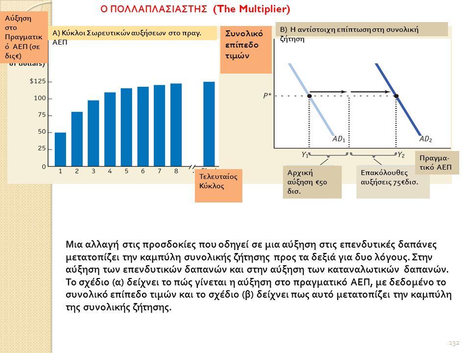 132 Ο ΠΟΛΛΑΠΛΑΣΙΑΣΤΗΣ (The Multiplier) Αύξηση στο Πραγματικ ό ΑΕΠ ( σε δις €) Α ) Κύκλοι Σωρευτικών αυξήσεων στο πραγ.
