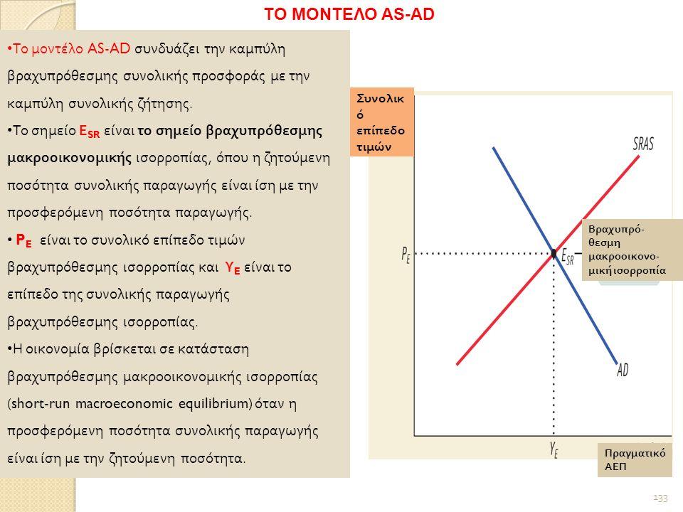 133 Πραγματικό ΑΕΠ Συνολικ ό επίπεδο τιμών Βραχυπρό - θεσμη μακροοικονο - μική ισορροπία Το μοντέλο AS - AD συνδυάζει την καμπύλη βραχυπρόθεσμης συνολικής προσφοράς με την καμπύλη συνολικής ζήτησης.