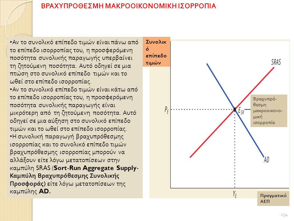134 Συνολικ ό επίπεδο τιμών Βραχυπρό - θεσμη μακροοικονο - μική ισορροπία Πραγματικό ΑΕΠ Αν το συνολικό επίπεδο τιμών είναι πάνω από το επίπεδο ισορροπίας του, η προσφερόμενη ποσότητα συνολικής παραγωγής υπερβαίνει τη ζητούμενη ποσότητα.