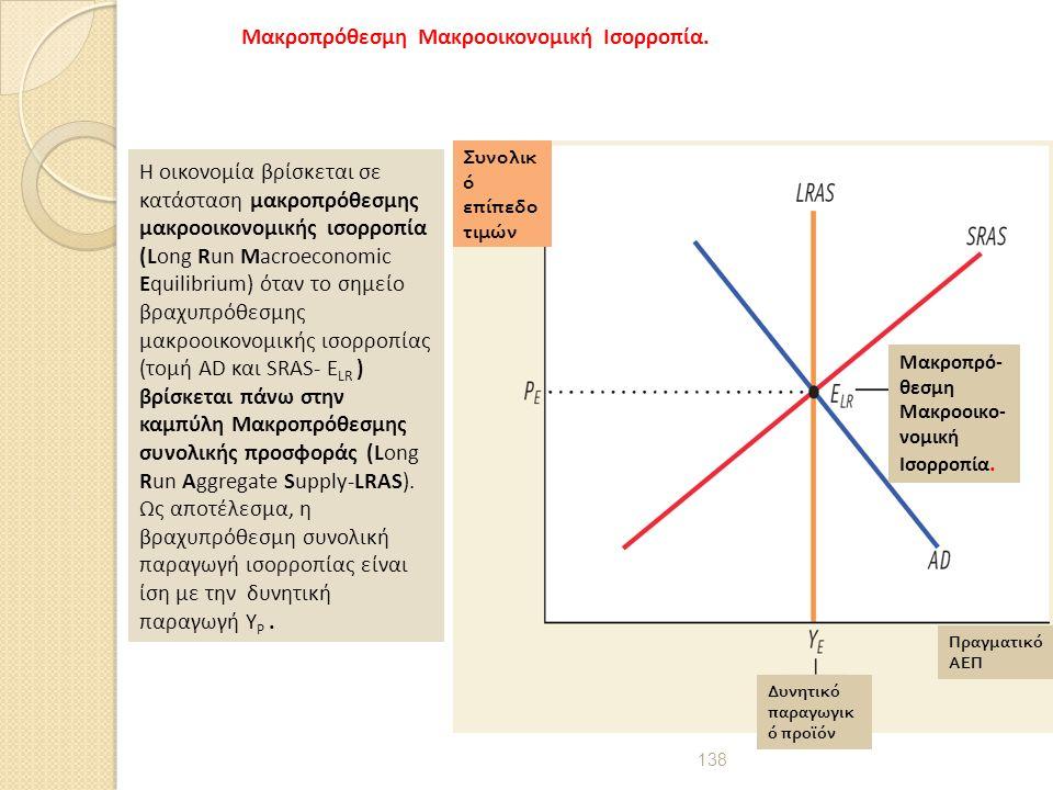 138 Μακροπρόθεσμη Μακροοικονομική Ισορροπία.