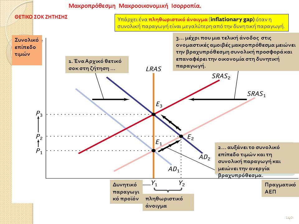 140 Μακροπρόθεσμη Μακροοικονομική Ισορροπία.