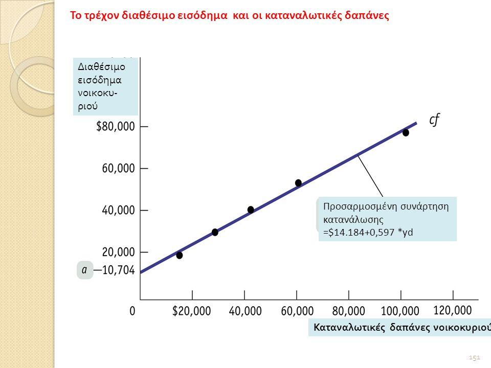 151 Διαθέσιμο εισόδημα νοικοκυ - ριού Καταναλωτικές δαπάνες νοικοκυριού Προσαρμοσμένη συνάρτηση κατανάλωσης =$14.184+0,597 *yd Το τρέχον διαθέσιμο εισόδημα και οι καταναλωτικές δαπάνες