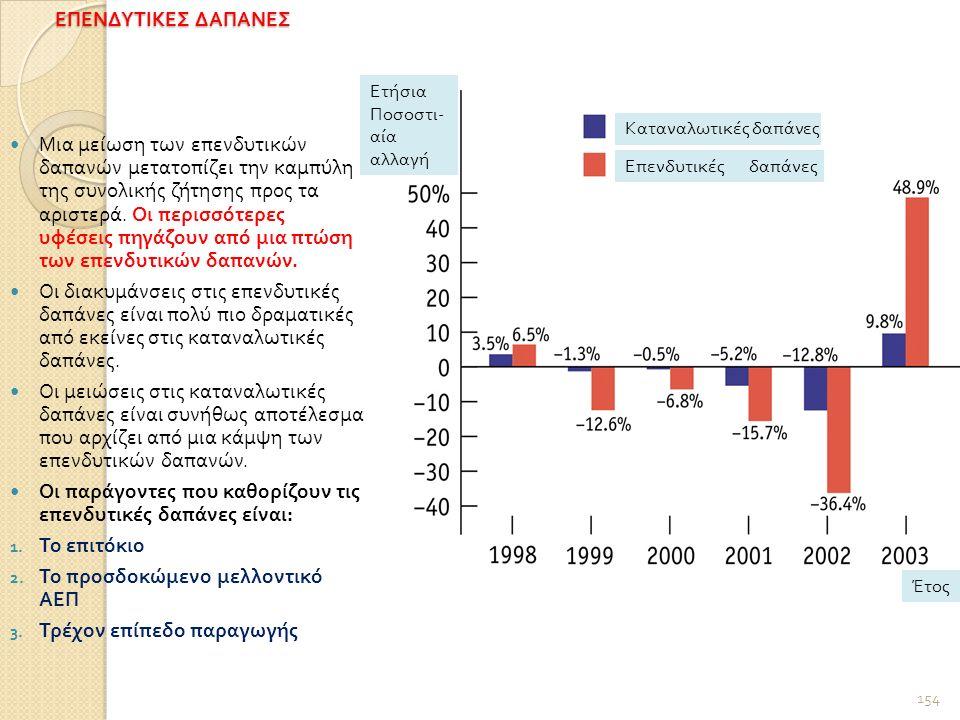 ΕΠΕΝΔΥΤΙΚΕΣ ΔΑΠΑΝΕΣ 154 Μια μείωση των επενδυτικών δαπανών μετατοπίζει την καμπύλη της συνολικής ζήτησης προς τα αριστερά.