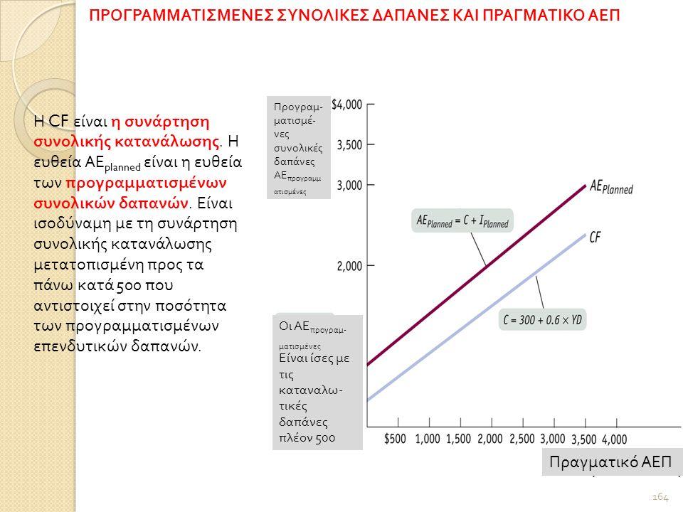 Προγραμ - ματισμέ - νες συνολικές δαπάνες ΑΕ προγραμμ ατισμένες Οι ΑΕ προγραμ - ματισμένες Είναι ίσες με τις καταναλω - τικές δαπάνες πλέον 500 Πραγματικό ΑΕΠ ΠΡΟΓΡΑΜΜΑΤΙΣΜΕΝΕΣ ΣΥΝΟΛΙΚΕΣ ΔΑΠΑΝΕΣ ΚΑΙ ΠΡΑΓΜΑΤΙΚΟ ΑΕΠ Η CF είναι η συνάρτηση συνολικής κατανάλωσης.