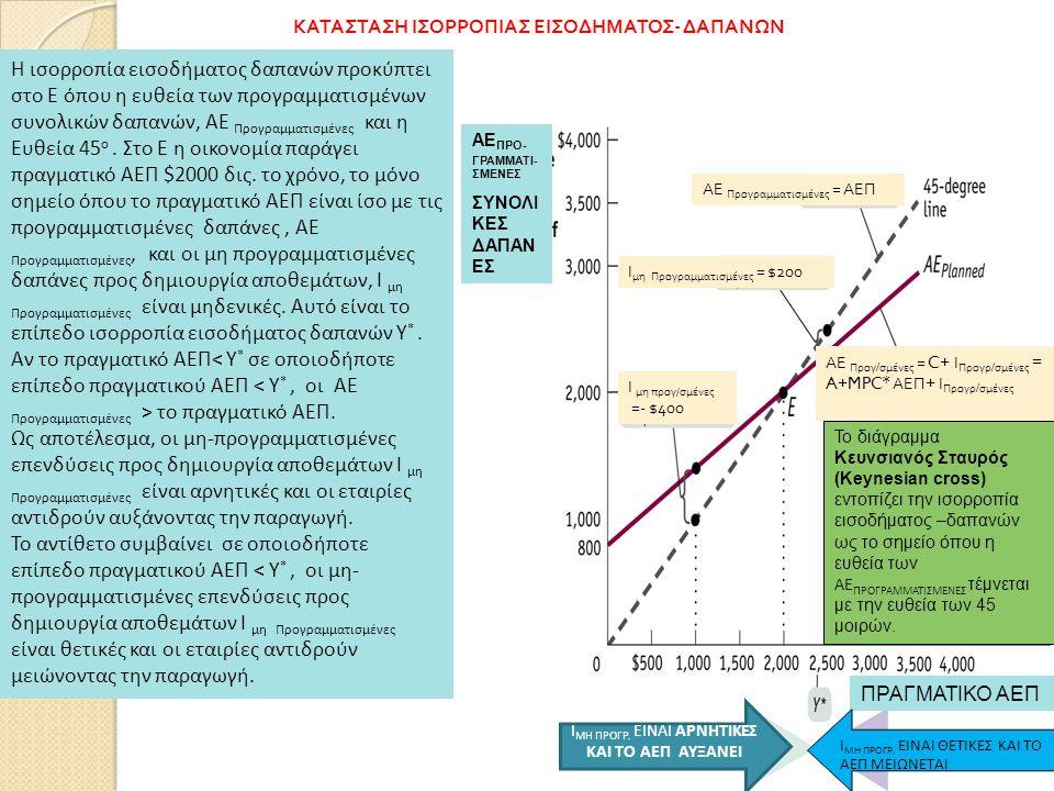 167 Το διάγραμμα Κευνσιανός Σταυρός (Keynesian cross) εντοπίζει την ισορροπία εισοδήματος –δαπανών ως το σημείο όπου η ευθεία των ΑΕ ΠΡΟΓΡΑΜΜΑΤΙΣΜΕΝΕΣ τέμνεται με την ευθεία των 45 μοιρών.