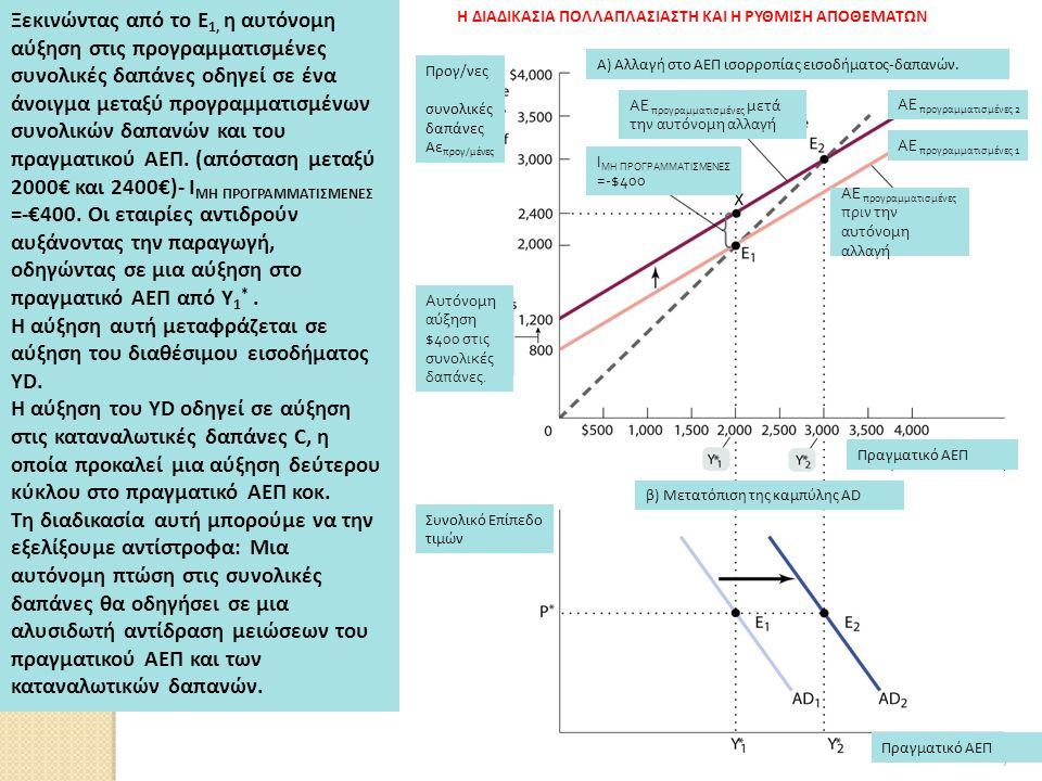 172 Προγ/νες συνολικές δαπάνες Αε προγ/μένες Α) Αλλαγή στο ΑΕΠ ισορροπίας εισοδήματος-δαπανών.