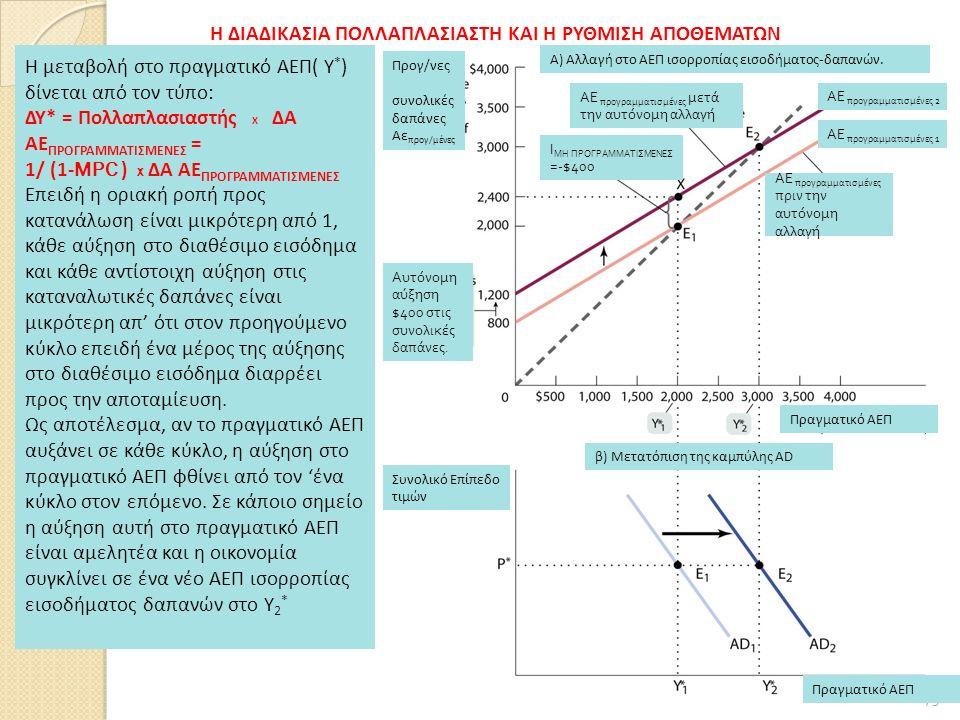 173 Η μεταβολή στο πραγματικό ΑΕΠ( Υ * ) δίνεται από τον τύπο: ΔΥ* = Πολλαπλασιαστής Χ ΔΑ ΑΕ ΠΡΟΓΡΑΜΜΑΤΙΣΜΕΝΕΣ = 1/ (1- MPC ) X ΔΑ ΑΕ ΠΡΟΓΡΑΜΜΑΤΙΣΜΕΝΕΣ Επειδή η οριακή ροπή προς κατανάλωση είναι μικρότερη από 1, κάθε αύξηση στο διαθέσιμο εισόδημα και κάθε αντίστοιχη αύξηση στις καταναλωτικές δαπάνες είναι μικρότερη απ' ότι στον προηγούμενο κύκλο επειδή ένα μέρος της αύξησης στο διαθέσιμο εισόδημα διαρρέει προς την αποταμίευση.