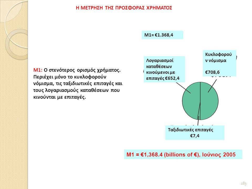 183 Λογαριασμοί καταθέσεων κινούμενοι με επιταγές €652,4 Κυκλοφορού ν νόμισμα €708,6 Ταξιδιωτικές επιταγές €7,4 M1 = €1,368.4 (billions of €), Ιούνιος 2005 Μ1= €1.368,4 Μ1: Ο στενότερος ορισμός χρήματος.