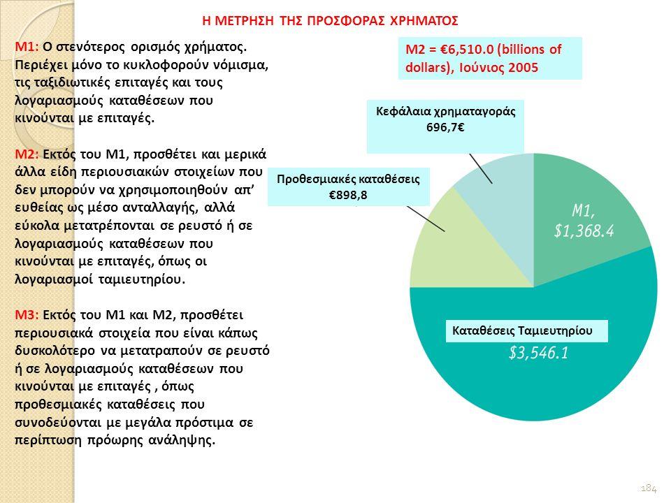 184 Προθεσμιακές καταθέσεις €898,8 Κεφάλαια χρηματαγοράς 696,7€ Καταθέσεις Ταμιευτηρίου Η ΜΕΤΡΗΣΗ ΤΗΣ ΠΡΟΣΦΟΡΑΣ ΧΡΗΜΑΤΟΣ Μ1: Ο στενότερος ορισμός χρήματος.