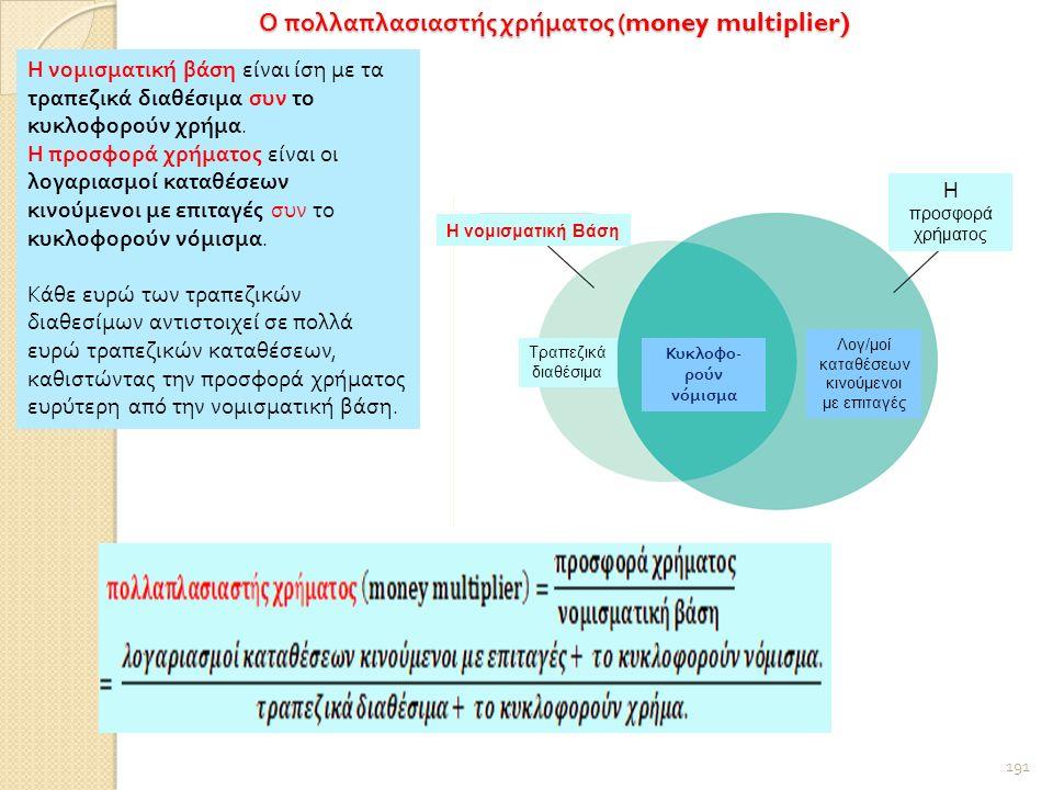 Ο πολλαπλασιαστής χρήματος (money multiplier) 191 Η νομισματική Βάση Η προσφορά χρήματος Κυκλοφο - ρούν νόμισμα Τραπεζικά διαθέσιμα Λογ/μοί καταθέσεων κινούμενοι με επιταγές Η νομισματική βάση είναι ίση με τα τραπεζικά διαθέσιμα συν το κυκλοφορούν χρήμα.