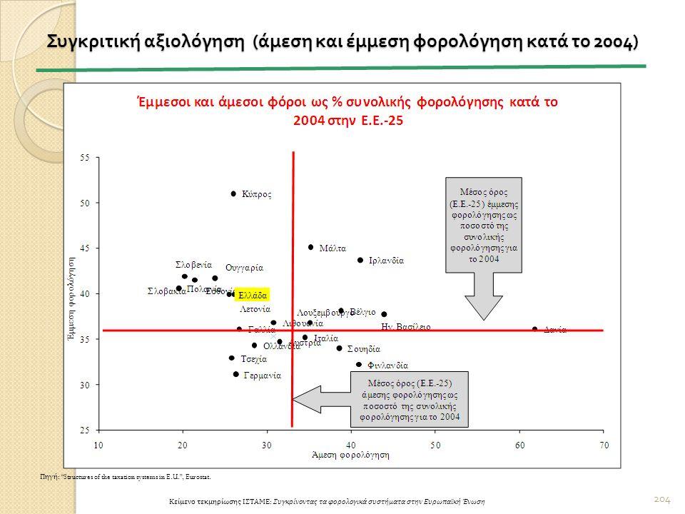 204 Συγκριτική αξιολόγηση ( άμεση και έμμεση φορολόγηση κατά το 2004) Πηγή : Structures of the taxation systems in E.U. , Eurostat.