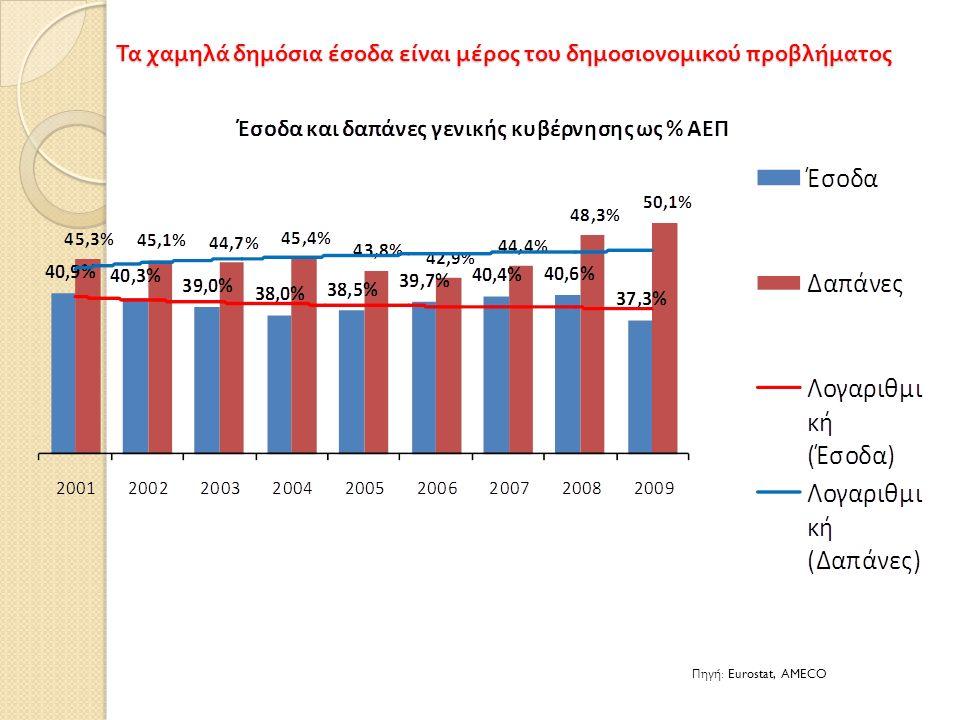 Τα χαμηλά δημόσια έσοδα είναι μέρος του δημοσιονομικού προβλήματος Πηγή : Eurostat, AMECO