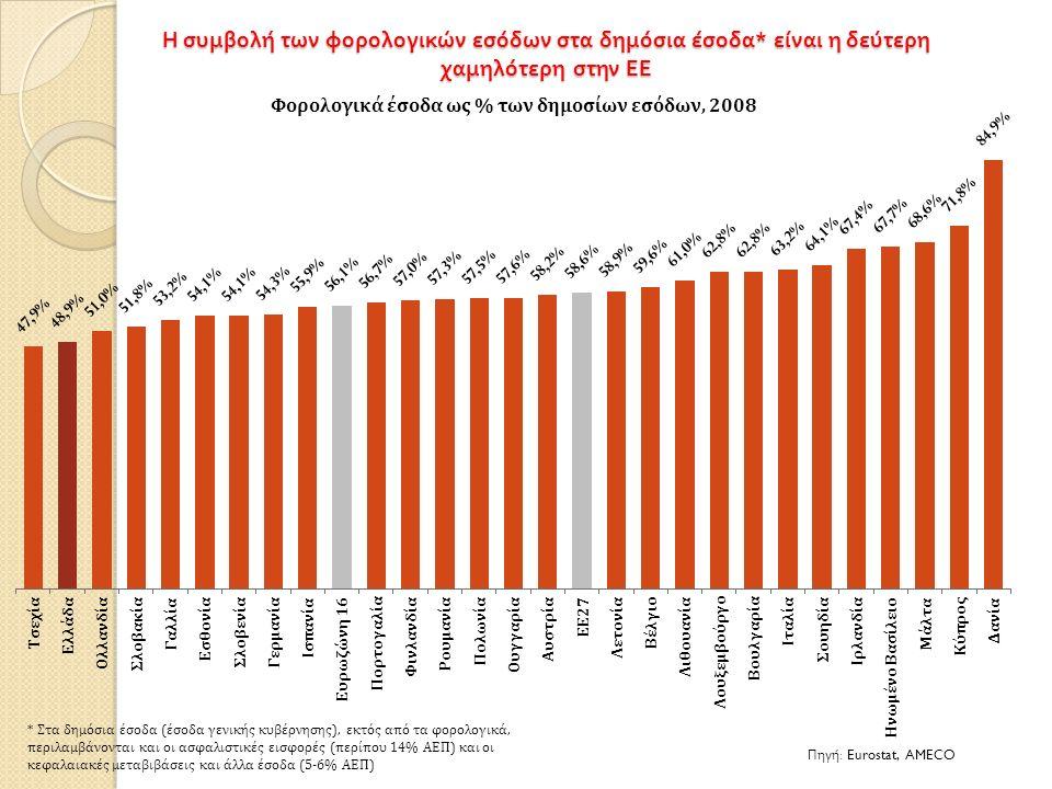 Η συμβολή των φορολογικών εσόδων στα δημόσια έσοδα * είναι η δεύτερη χαμηλότερη στην ΕΕ Πηγή : Eurostat, AMECO * Στα δημόσια έσοδα (έσοδα γενικής κυβέ