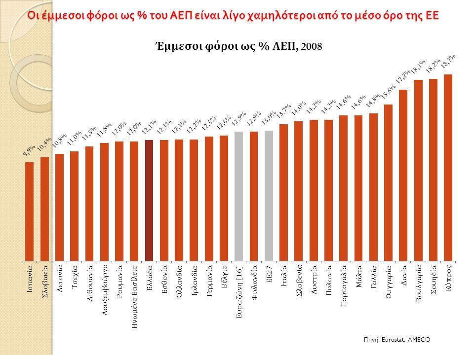 Οι έμμεσοι φόροι ως % του ΑΕΠ είναι λίγο χαμηλότεροι από το μέσο όρο της ΕΕ Πηγή : Eurostat, AMECO