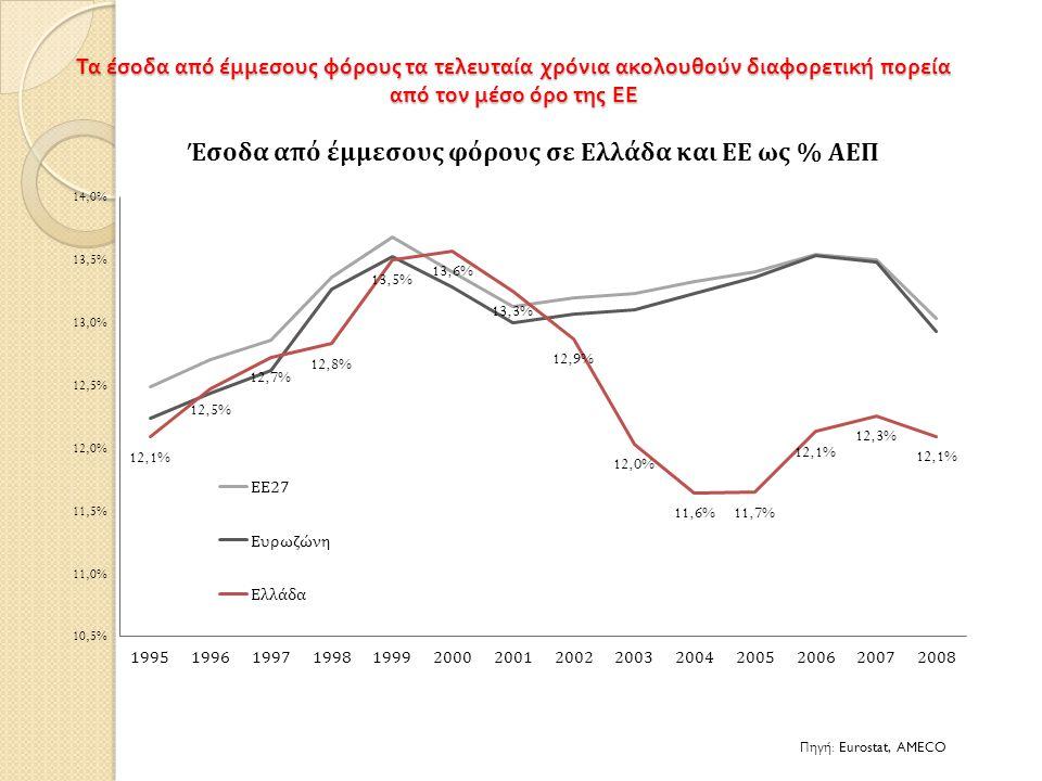 Τα έσοδα από έμμεσους φόρους τα τελευταία χρόνια ακολουθούν διαφορετική πορεία από τον μέσο όρο της ΕΕ Πηγή : Eurostat, AMECO