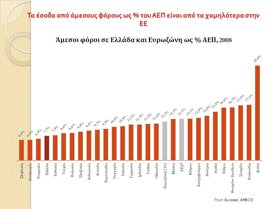 Τα έσοδα από άμεσους φόρους ως % του ΑΕΠ είναι από τα χαμηλότερα στην ΕΕ Πηγή : Eurostat, AMECO