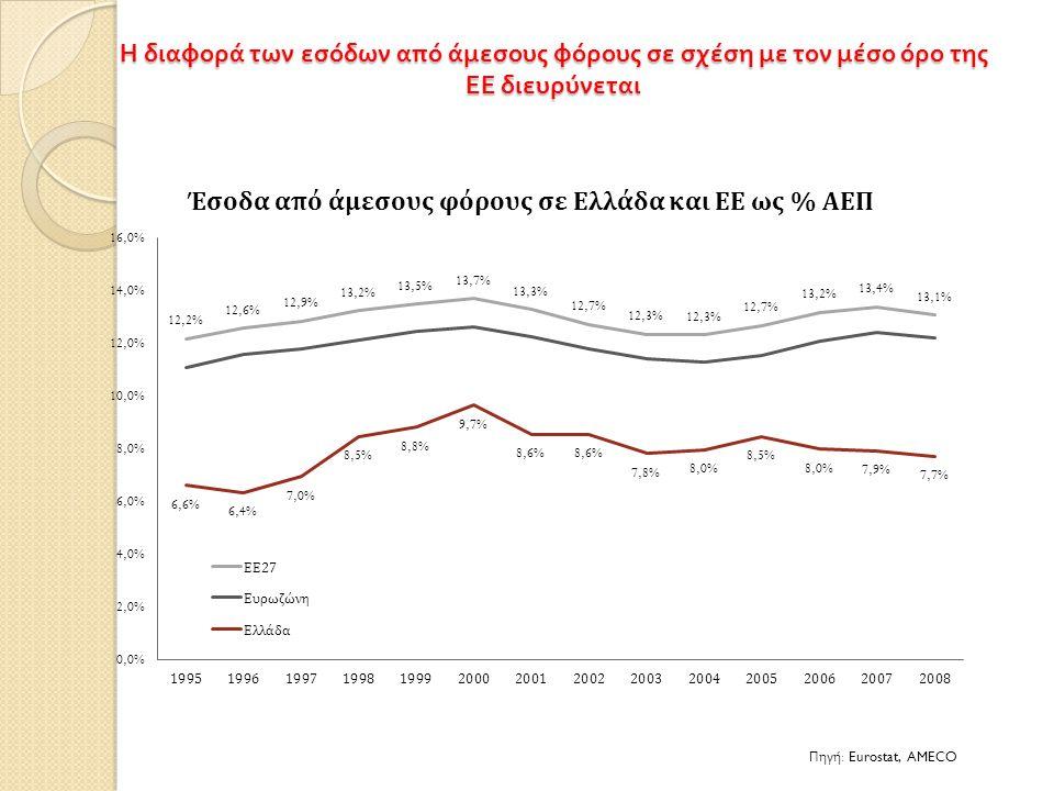 Η διαφορά των εσόδων από άμεσους φόρους σε σχέση με τον μέσο όρο της ΕΕ διευρύνεται Πηγή : Eurostat, AMECO