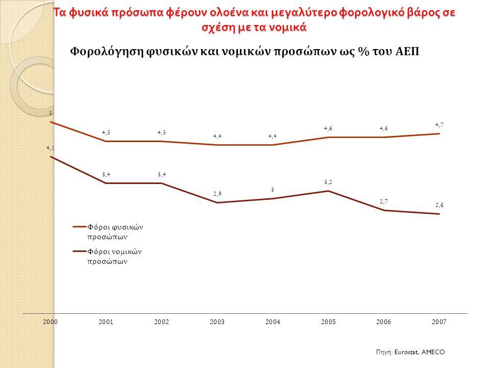 Τα φυσικά πρόσωπα φέρουν ολοένα και μεγαλύτερο φορολογικό βάρος σε σχέση με τα νομικά Πηγή : Eurostat, AMECO
