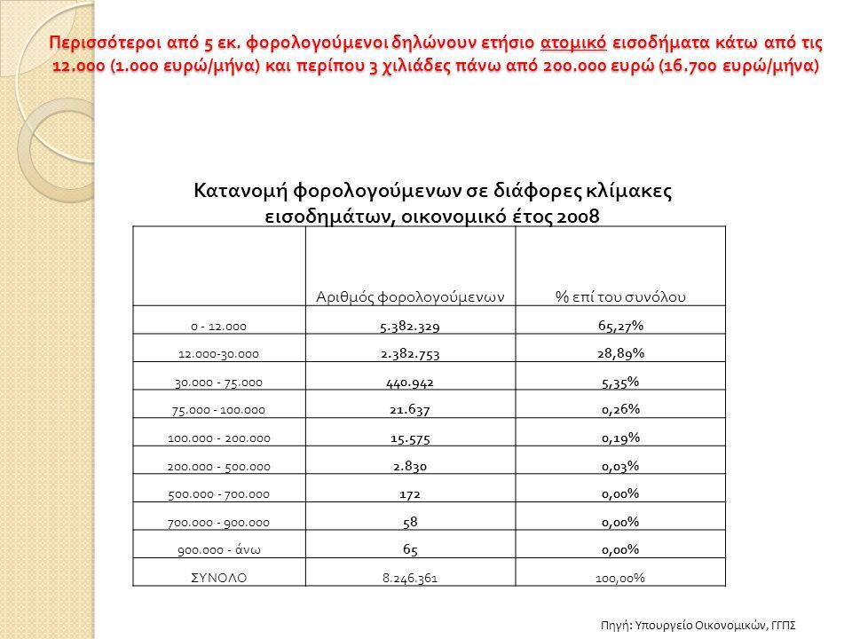 Περισσότεροι από 5 εκ. φορολογούμενοι δηλώνουν ετήσιο ατομικό εισοδήματα κάτω από τις 12.000 (1.000 ευρώ / μήνα ) και περίπου 3 χιλιάδες πάνω από 200.