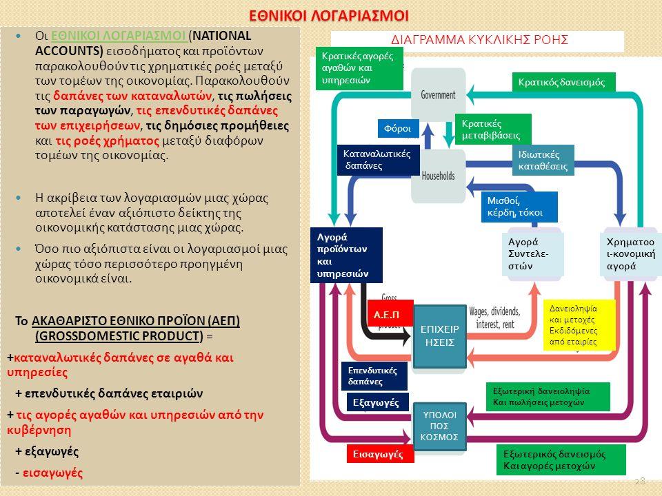 ΕΘΝΙΚΟΙ ΛΟΓΑΡΙΑΣΜΟΙ Οι ΕΘΝΙΚΟΙ ΛΟΓΑΡΙΑΣΜΟΙ (NATIONAL ACCOUNTS) εισοδήματος και προϊόντων παρακολουθούν τις χρηματικές ροές μεταξύ των τομέων της οικονομίας.