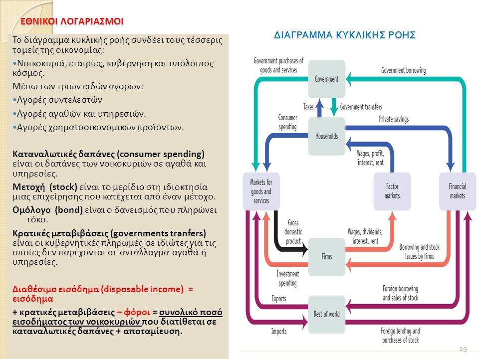 ΕΘΝΙΚΟΙ ΛΟΓΑΡΙΑΣΜΟΙ Το διάγραμμα κυκλικής ροής συνδέει τους τέσσερις τομείς της οικονομίας: Νοικοκυριά, εταιρίες, κυβέρνηση και υπόλοιπος κόσμος.
