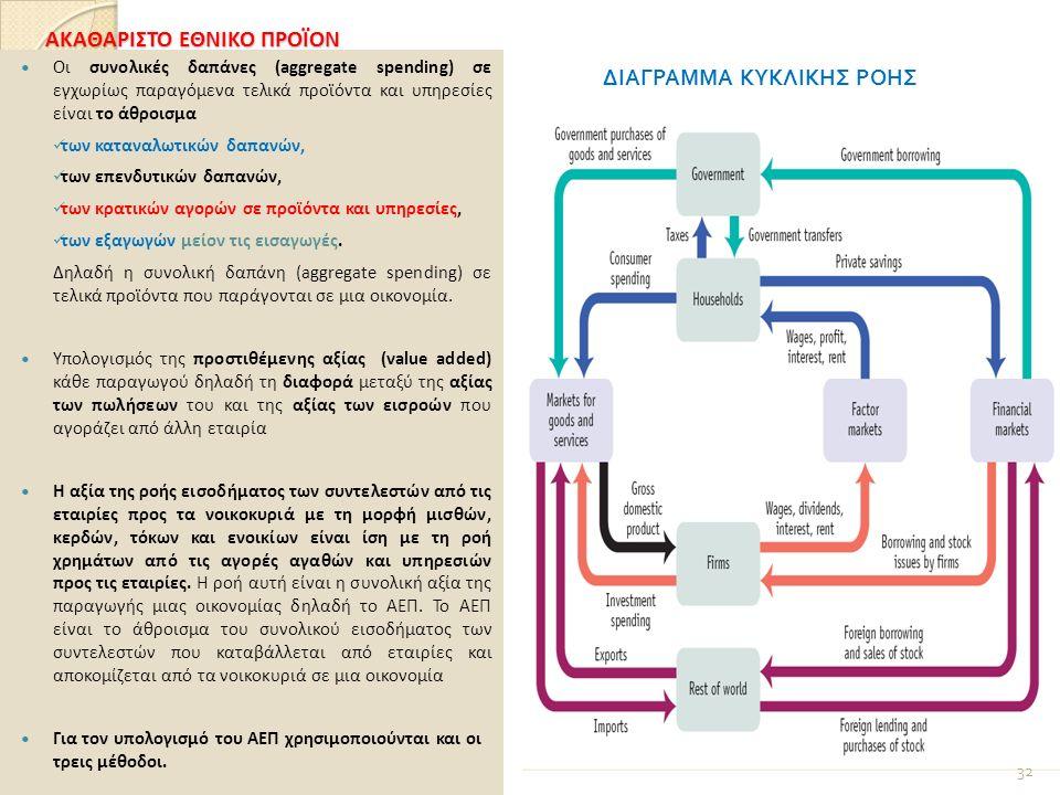 ΑΚΑΘΑΡΙΣΤΟ ΕΘΝΙΚΟ ΠΡΟΪΟΝ Οι συνολικές δαπάνες (aggregate spending) σε εγχωρίως παραγόμενα τελικά προϊόντα και υπηρεσίες είναι το άθροισμα των καταναλωτικών δαπανών, των επενδυτικών δαπανών, των κρατικών αγορών σε προϊόντα και υπηρεσίες, των εξαγωγών μείον τις εισαγωγές.