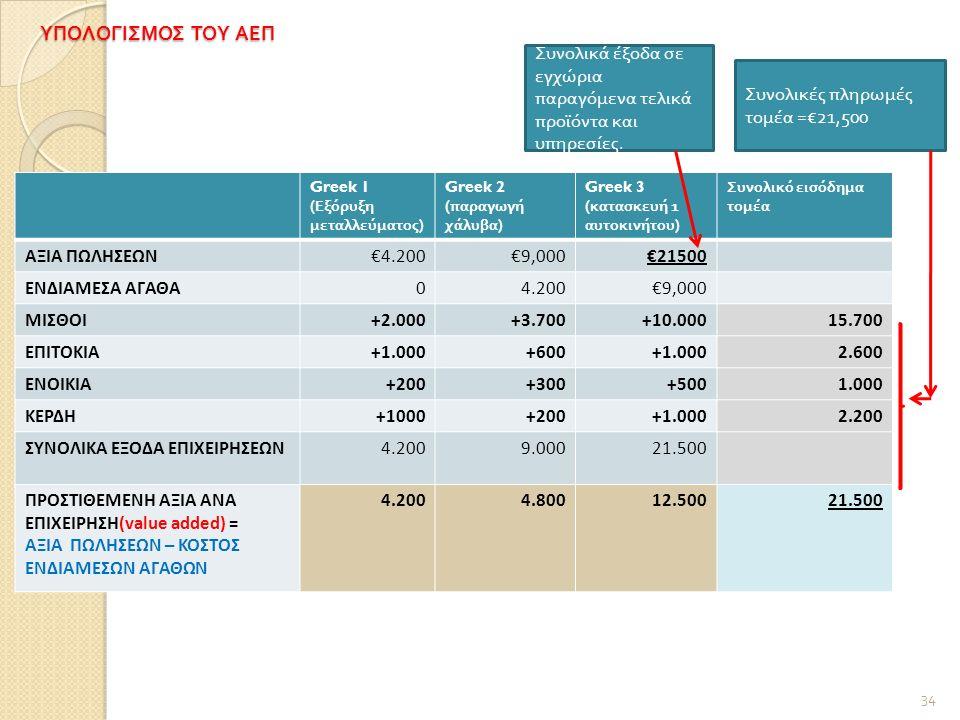 ΥΠΟΛΟΓΙΣΜΟΣ ΤΟΥ ΑΕΠ Greek 1 ( Εξόρυξη μεταλλεύματος ) Greek 2 ( παραγωγή χάλυβα ) Greek 3 ( κατασκευή 1 αυτοκινήτου ) Συνολικό εισόδημα τομέα ΑΞΙΑ ΠΩΛΗΣΕΩΝ€4.200€9,000€21500 ΕΝΔΙΑΜΕΣΑ ΑΓΑΘΑ04.200€9,000 ΜΙΣΘΟΙ+2.000+3.700+10.00015.700 ΕΠΙΤΟΚΙΑ+1.000+600+1.0002.600 ΕΝΟΙΚΙΑ+200+300+5001.000 ΚΕΡΔΗ+1000+200+1.0002.200 ΣΥΝΟΛΙΚΑ ΕΞΟΔΑ ΕΠΙΧΕΙΡΗΣΕΩΝ4.2009.00021.500 ΠΡΟΣΤΙΘΕΜΕΝΗ ΑΞΙΑ ΑΝΑ ΕΠΙΧΕΙΡΗΣΗ(value added) = ΑΞΙΑ ΠΩΛΗΣΕΩΝ – ΚΟΣΤΟΣ ΕΝΔΙΑΜΕΣΩΝ ΑΓΑΘΩΝ 4.2004.80012.50021.500 34 Συνολικά έξοδα σε εγχώρια π αραγόμενα τελικά π ροϊόντα και υ π ηρεσίες.