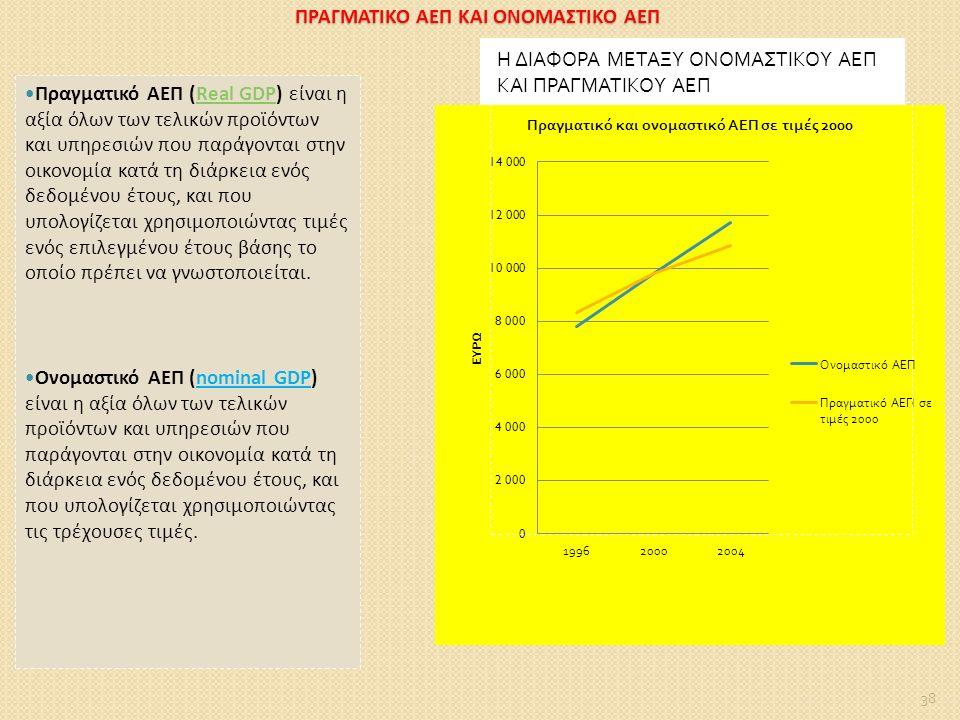 ΠΡΑΓΜΑΤΙΚΟ ΑΕΠ ΚΑΙ ΟΝΟΜΑΣΤΙΚΟ ΑΕΠ Πραγματικό ΑΕΠ (Real GDP) είναι η αξία όλων των τελικών προϊόντων και υπηρεσιών που παράγονται στην οικονομία κατά τη διάρκεια ενός δεδομένου έτους, και που υπολογίζεται χρησιμοποιώντας τιμές ενός επιλεγμένου έτους βάσης το οποίο πρέπει να γνωστοποιείται.Real GDP Ονομαστικό ΑΕΠ (nominal GDP) είναι η αξία όλων των τελικών προϊόντων και υπηρεσιών που παράγονται στην οικονομία κατά τη διάρκεια ενός δεδομένου έτους, και που υπολογίζεται χρησιμοποιώντας τις τρέχουσες τιμές.