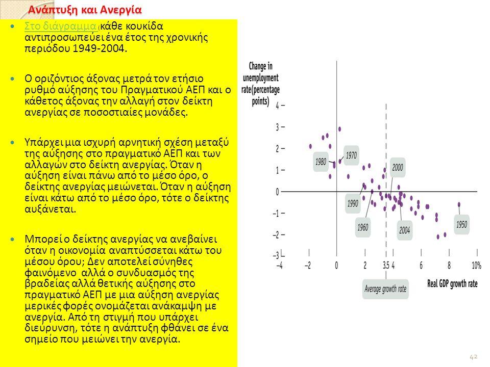 Ανάπτυξη και Ανεργία Στο διάγραμμα ( κάθε κουκίδα αντιπροσωπεύει ένα έτος της χρονικής περιόδου 1949-2004.