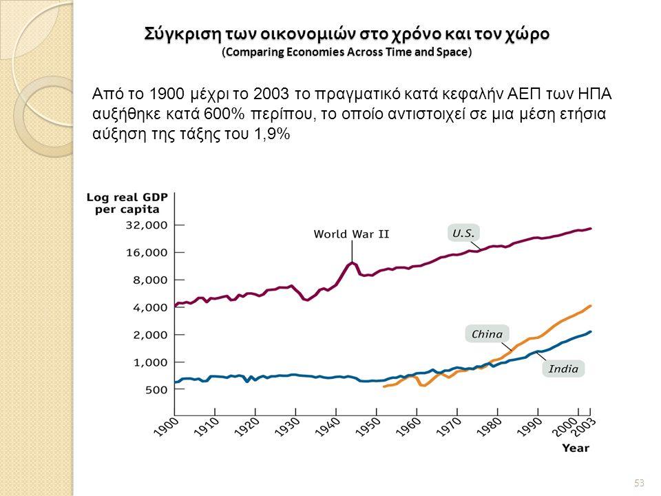 Σύγκριση των οικονομιών στο χρόνο και τον χώρο ( Comparing Economies Across Time and Space ) 53 Από το 1900 μέχρι το 2003 το πραγματικό κατά κεφαλήν ΑΕΠ των ΗΠΑ αυξήθηκε κατά 600% περίπου, το οποίο αντιστοιχεί σε μια μέση ετήσια αύξηση της τάξης του 1,9%