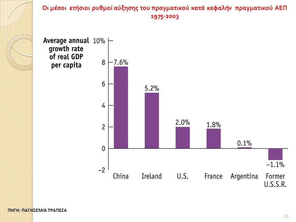 Οι μέσοι ετήσιοι ρυθμοί αύξησης του πραγματικού κατά κεφαλήν πραγματικού ΑΕΠ 1975-2003 59 ΠΗΓΗ: ΠΑΓΚΟΣΜΙΑ ΤΡΑΠΕΖΑ