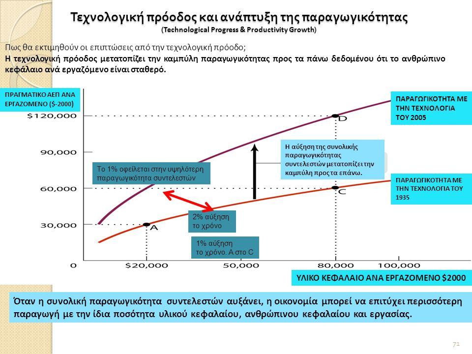 Τεχνολογική πρόοδος και ανάπτυξη της παραγωγικότητας ( Technological Progress & Productivity Growth ) 71 Πως θα εκτιμηθούν οι επιπτώσεις από την τεχνολογική πρόοδο; Η τεχνολογική πρόοδος μετατοπίζει την καμπύλη παραγωγικότητας προς τα πάνω δεδομένου ότι το ανθρώπινο κεφάλαιο ανά εργαζόμενο είναι σταθερό.