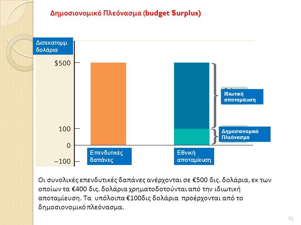 Δημοσιονομικό Πλεόνασμα (budget Surplus) 85 Οι συνολικές επενδυτικές δαπάνες ανέρχονται σε €500 δις.