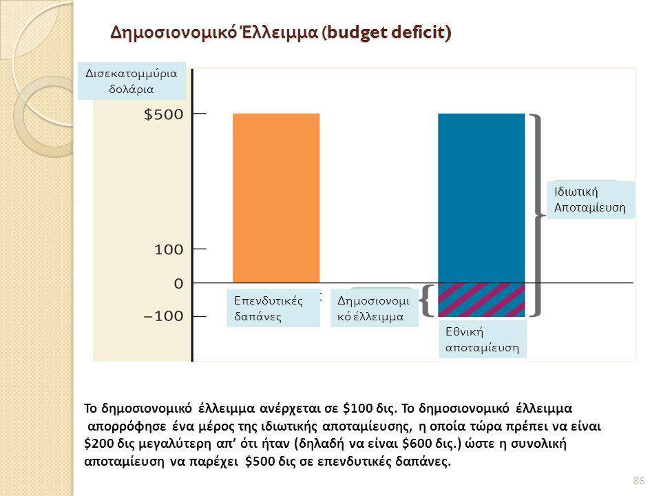 Δημοσιονομικό Έλλειμμα (budget deficit) 86 Το δημοσιονομικό έλλειμμα ανέρχεται σε $100 δις.
