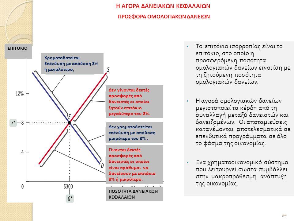 94 Το επιτόκιο ισορροπίας είναι το επιτόκιο, στο οποίο η προσφερόμενη ποσότητα ομολογιακών δανείων είναι ίση με τη ζητούμενη ποσότητα ομολογιακών δανείων.