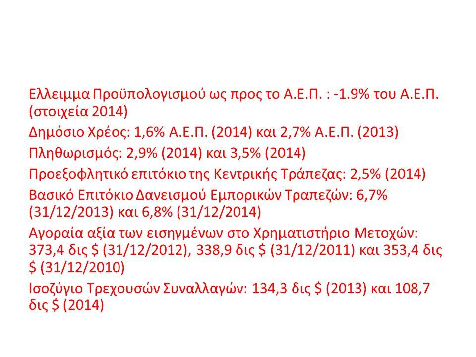 Ελλειμμα Προϋπολογισμού ως προς το Α.Ε.Π. : -1.9% του Α.Ε.Π. (στοιχεία 2014) Δημόσιο Χρέος: 1,6% Α.Ε.Π. (2014) και 2,7% Α.Ε.Π. (2013) Πληθωρισμός: 2,9
