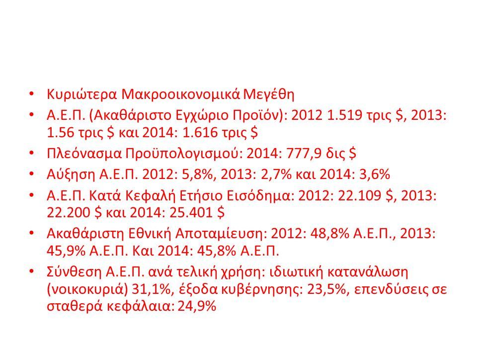 Κυριώτερα Μακροοικονομικά Μεγέθη Α.Ε.Π. (Ακαθάριστο Εγχώριο Προϊόν): 2012 1.519 τρις $, 2013: 1.56 τρις $ και 2014: 1.616 τρις $ Πλεόνασμα Προϋπολογισ