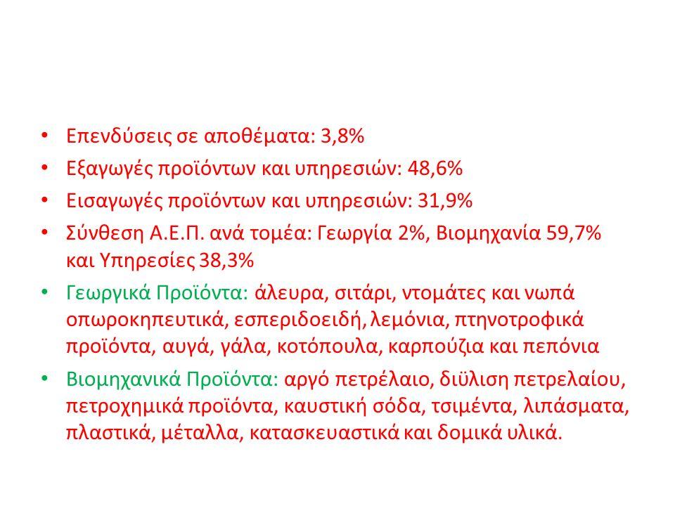Επενδύσεις σε αποθέματα: 3,8% Εξαγωγές προϊόντων και υπηρεσιών: 48,6% Εισαγωγές προϊόντων και υπηρεσιών: 31,9% Σύνθεση Α.Ε.Π. ανά τομέα: Γεωργία 2%, Β