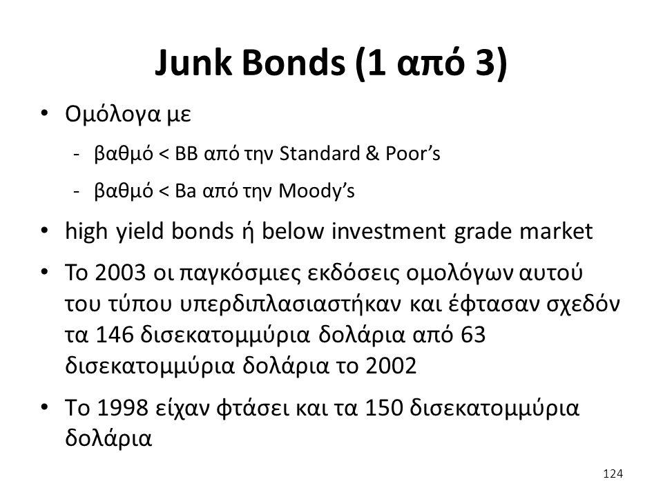 Junk Bonds (1 από 3) Ομόλογα με -βαθμό < BB από την Standard & Poor's -βαθμό < Ba από την Moody's high yield bonds ή below investment grade market Το 2003 οι παγκόσμιες εκδόσεις ομολόγων αυτού του τύπου υπερδιπλασιαστήκαν και έφτασαν σχεδόν τα 146 δισεκατομμύρια δολάρια από 63 δισεκατομμύρια δολάρια το 2002 Tο 1998 είχαν φτάσει και τα 150 δισεκατομμύρια δολάρια 124